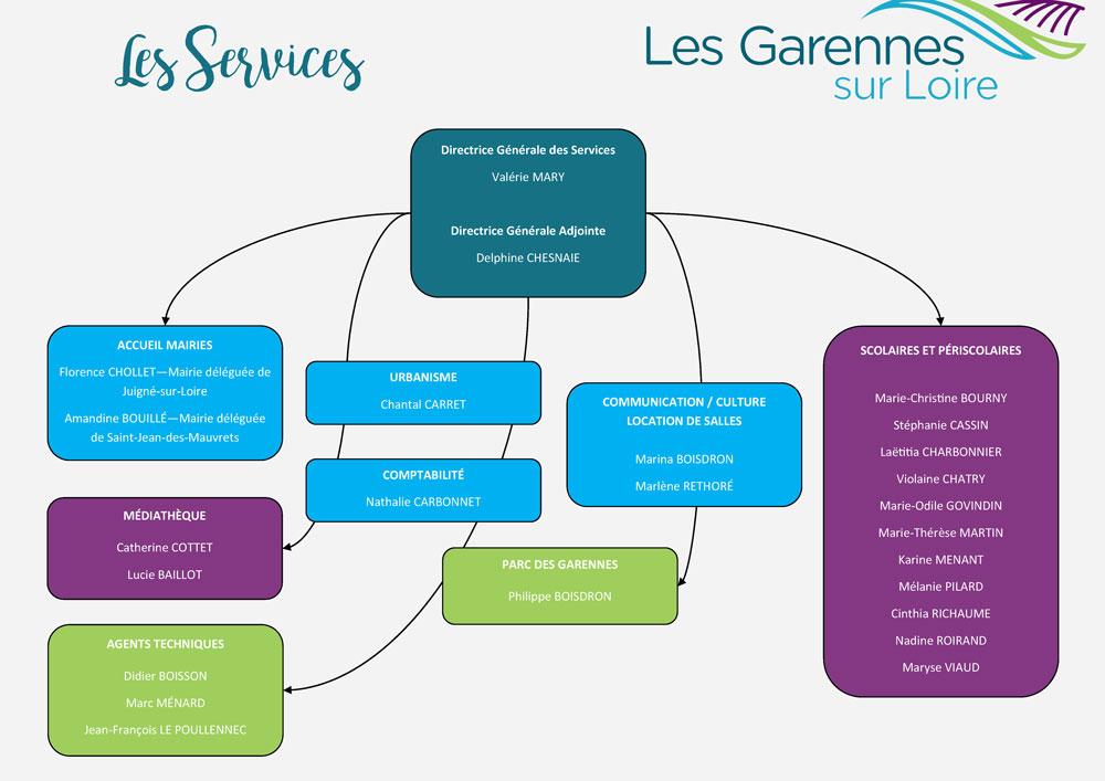 organigramme des services les Garennes sur Loire